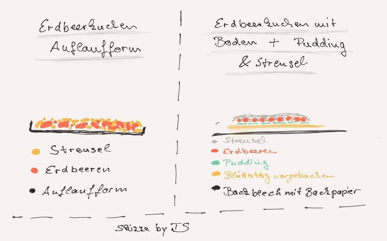 Erdbeerkuchen Varianten Grafik