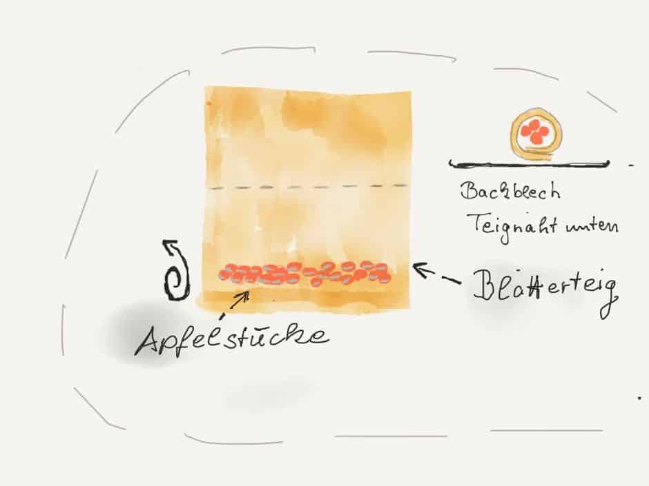 grafik blätterteig strudel mit Apfel oder anderer füllung richtig einwickeln.